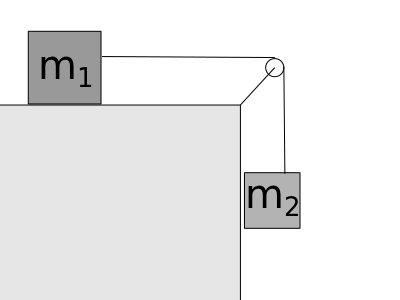 A suspended cube (m2) attached by ideal pulley to another cube (m1).